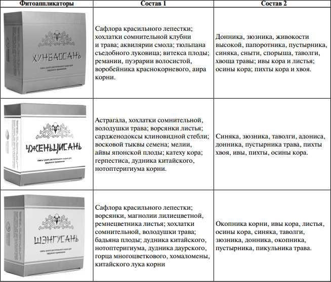 Накожные аппликации зарубежного и отечественного производства для лечения АНГБК